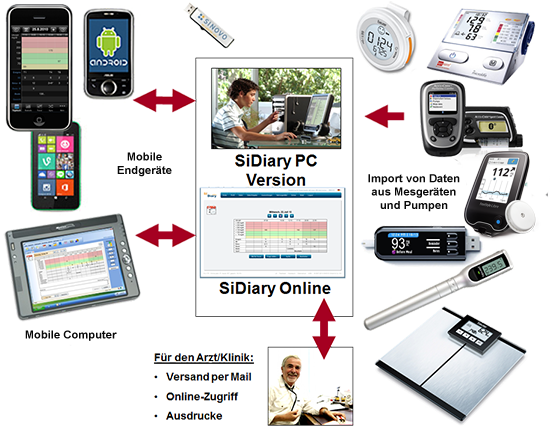 Diabetes Software